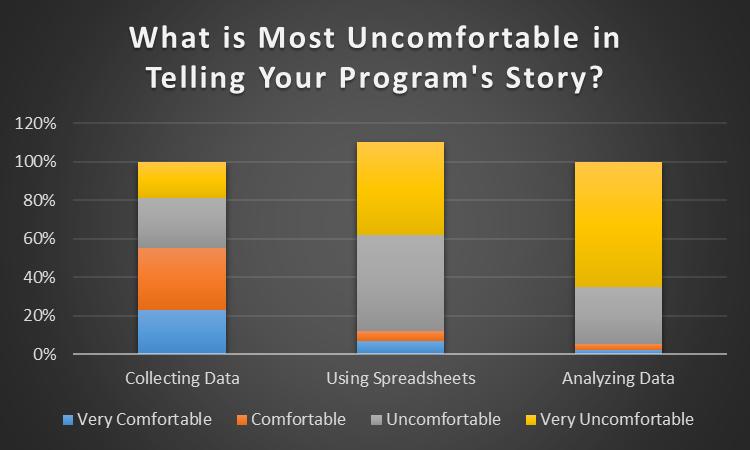 Telling Your Program's Story: Data Basics